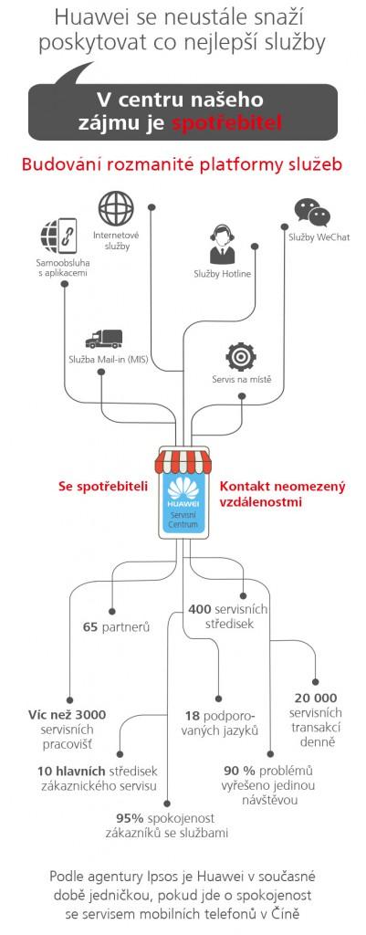 huawei-infografika-7