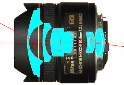 Nikon-10.5mm-nodal-point