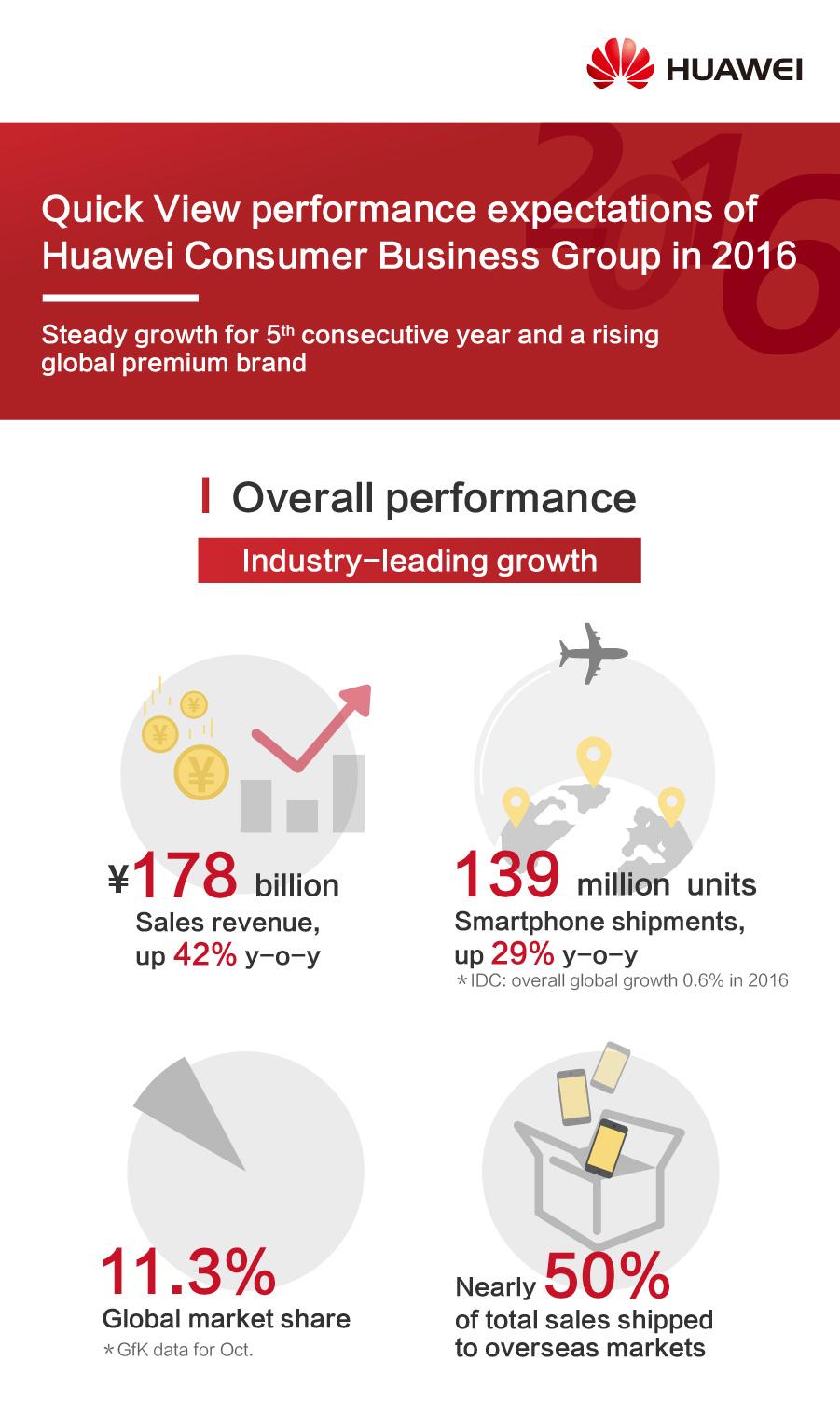 1_Infografika-Overall-Performance