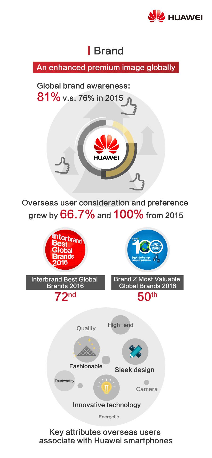 3_Infografika-Brand